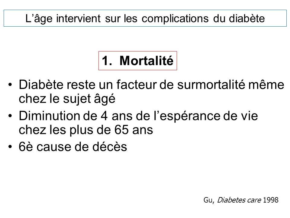 Lâge intervient sur les complications du diabète Diabète reste un facteur de surmortalité même chez le sujet âgé Diminution de 4 ans de lespérance de