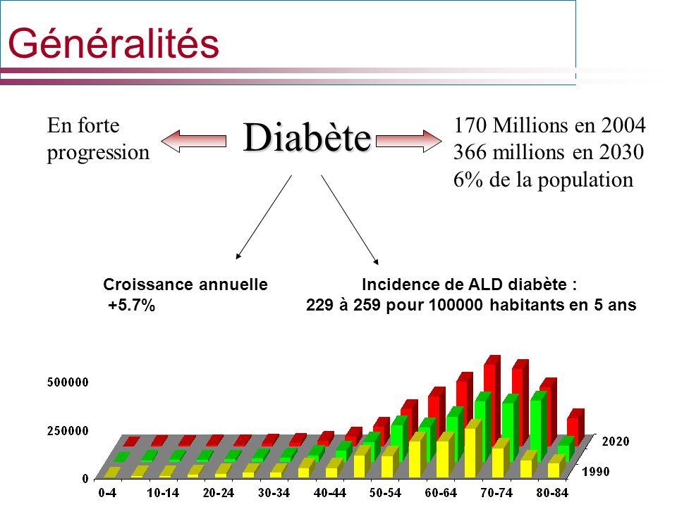 Généralités Diabète En forte progression 170 Millions en 2004 366 millions en 2030 6% de la population Incidence de ALD diabète : 229 à 259 pour 10000