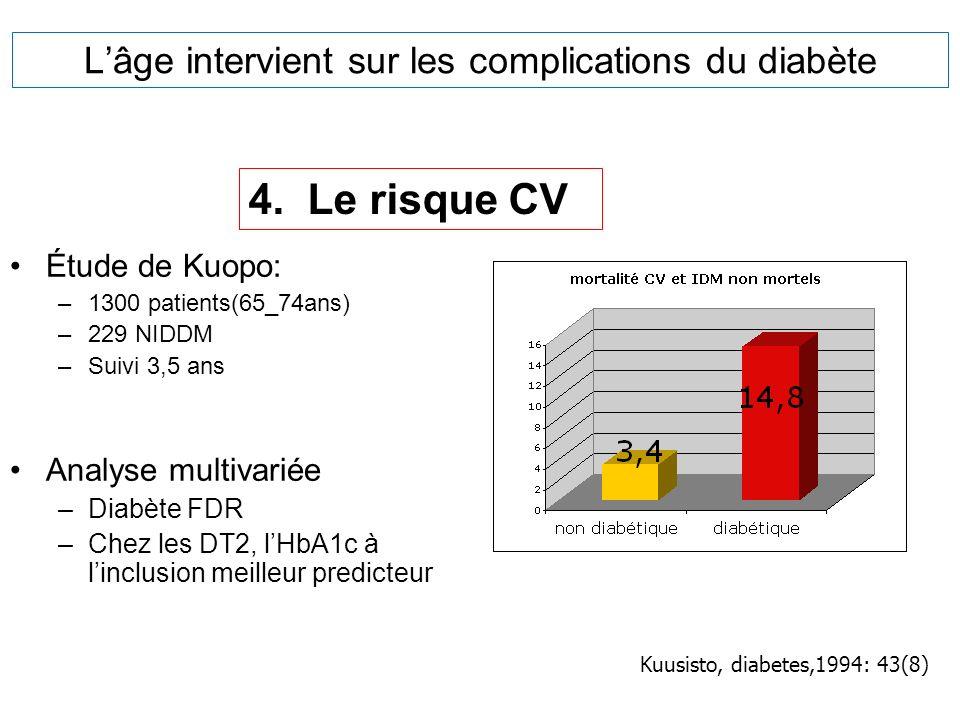 Lâge intervient sur les complications du diabète Étude de Kuopo: –1300 patients(65_74ans) –229 NIDDM –Suivi 3,5 ans Analyse multivariée –Diabète FDR –