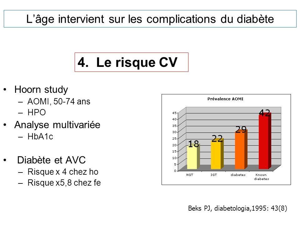 Lâge intervient sur les complications du diabète Hoorn study –AOMI, 50-74 ans –HPO Analyse multivariée –HbA1c Diabète et AVC –Risque x 4 chez ho –Risq