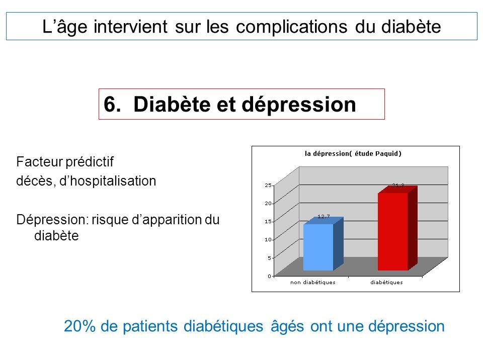 Lâge intervient sur les complications du diabète Facteur prédictif décès, dhospitalisation Dépression: risque dapparition du diabète 6. Diabète et dép