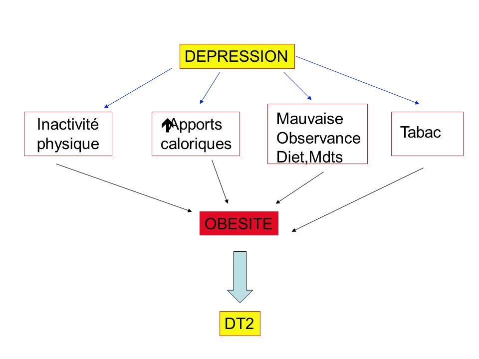 DEPRESSION Inactivité physique Apports caloriques Mauvaise Observance Diet,Mdts Tabac OBESITE DT2