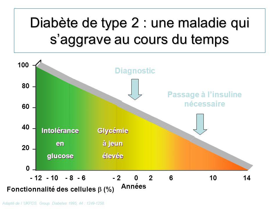 Diabète de type 2 : une maladie qui saggrave au cours du temps 100 80 60 40 20 0 - 12- 10- 8- 6- 20261014 Années Intolérance en glucose Intolérance en