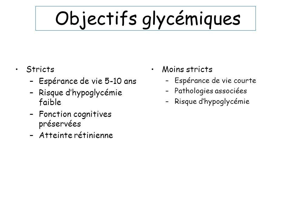 Objectifs glycémiques Stricts –Espérance de vie 5-10 ans –Risque dhypoglycémie faible –Fonction cognitives préservées –Atteinte rétinienne Moins stric