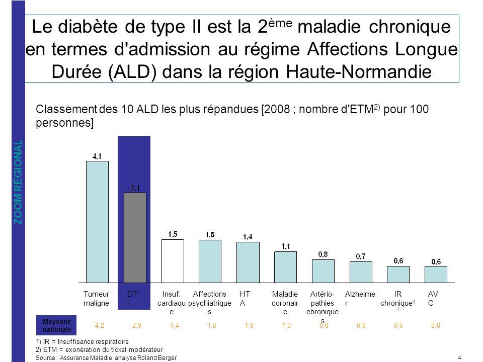Taux de prévalence par département [2007 ; %] Personnes admises en ALD-diabète [2000 - 2006 ; nb 1000 personnes] Source : InVS, ENTRED 2002-2007, analyse Roland Berger Données épidémiologiques sur le diabète de type II au niveau régional 2006 4.7 2005 2004 5.7 2003 4.4 2002 2001 4.5 2000 5.0 Vs.
