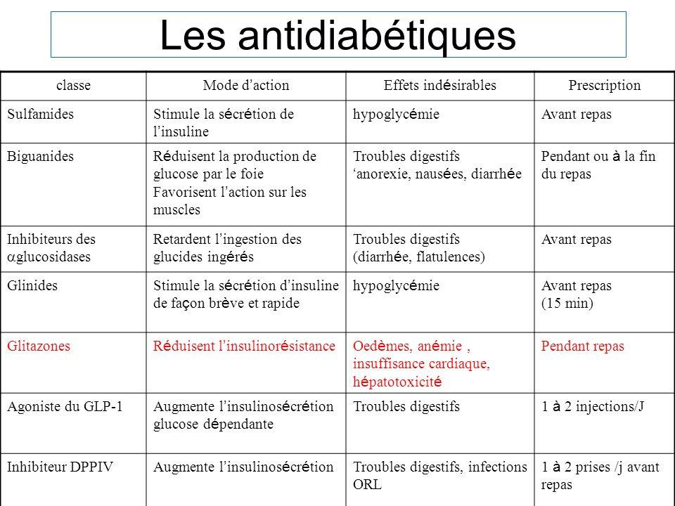 Les antidiabétiques classe Mode d actionEffets ind é sirables Prescription Sulfamides Stimule la s é cr é tion de l insuline hypoglyc é mie Avant repa