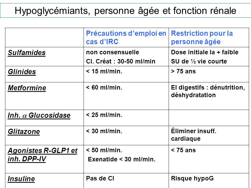 Hypoglycémiants, personne âgée et fonction rénale Précautions demploi en cas dIRC Restriction pour la personne âgée Sulfamides non consensuelle Cl. Cr