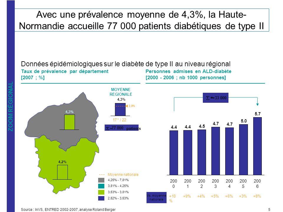 Taux de prévalence par département [2007 ; %] Personnes admises en ALD-diabète [2000 - 2006 ; nb 1000 personnes] Source : InVS, ENTRED 2002-2007, anal