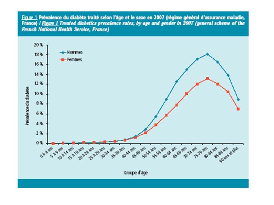 Le patient diabétique en France Âge moyen: 66,4 ans 22% ont plus de 75 ans Étude ENTRED 2002, échantillon de 10000 patients diabétiques Aux USA de 1994 à 2005, la prévalence du diabète en institution est passée de 16 à 23%