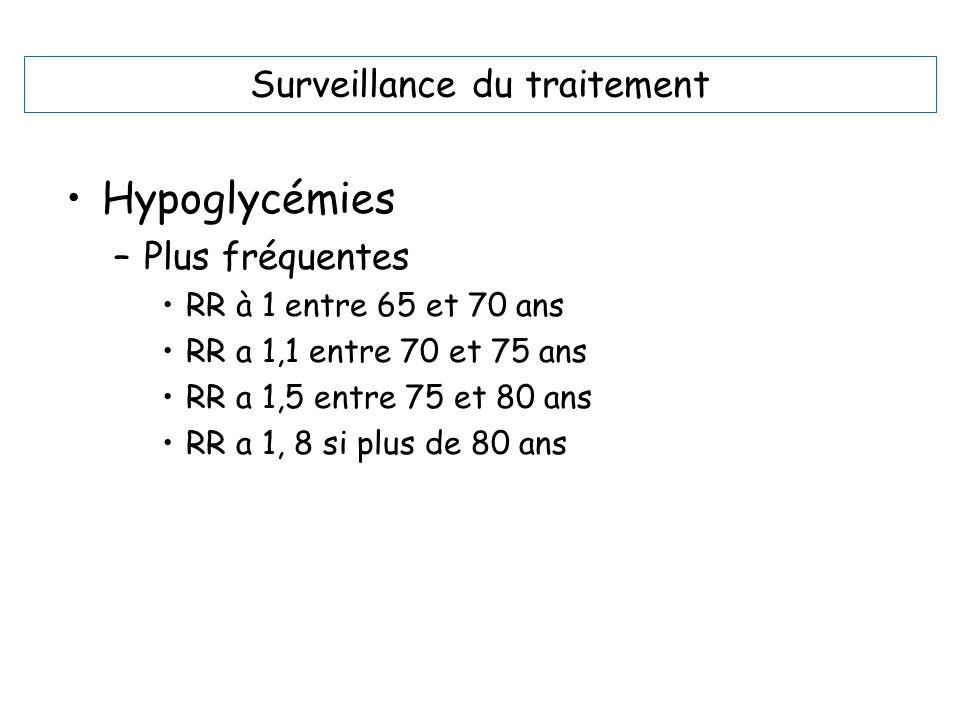 Surveillance du traitement Hypoglycémies –Plus fréquentes RR à 1 entre 65 et 70 ans RR a 1,1 entre 70 et 75 ans RR a 1,5 entre 75 et 80 ans RR a 1, 8