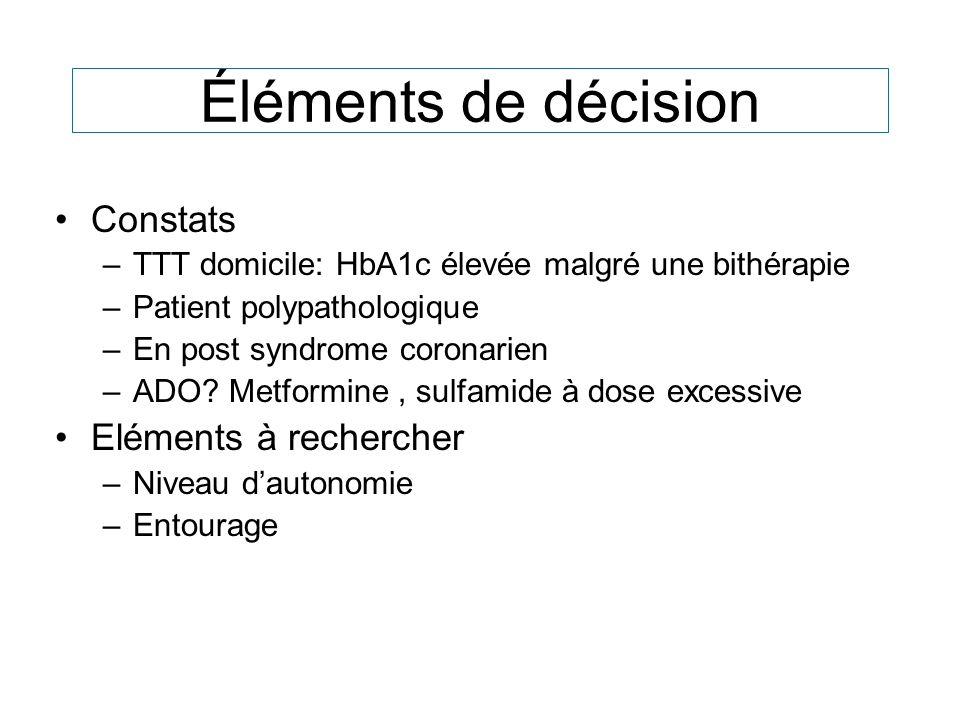 Éléments de décision Constats –TTT domicile: HbA1c élevée malgré une bithérapie –Patient polypathologique –En post syndrome coronarien –ADO? Metformin