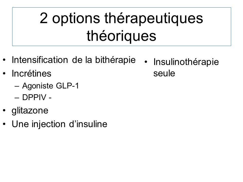 2 options thérapeutiques théoriques Intensification de la bithérapie Incrétines –Agoniste GLP-1 –DPPIV - glitazone Une injection dinsuline Insulinothé