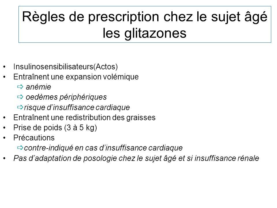 Règles de prescription chez le sujet âgé les glitazones Insulinosensibilisateurs(Actos) Entraînent une expansion volémique anémie oedèmes périphérique