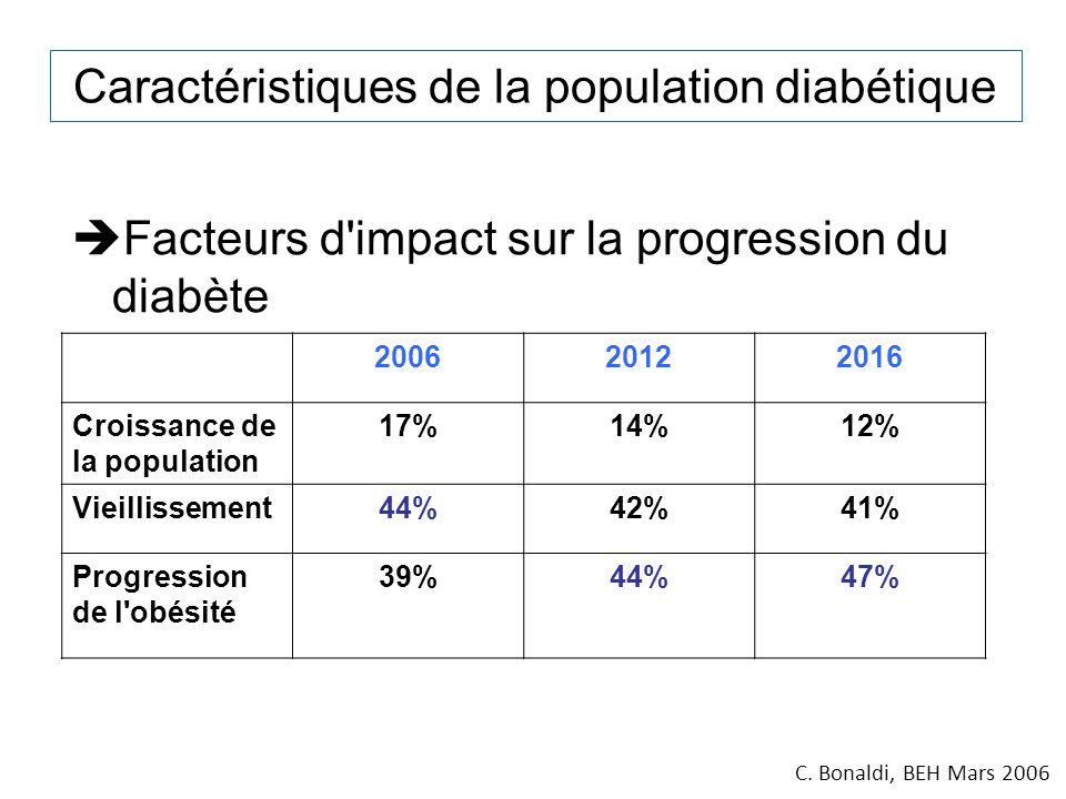Caractéristiques de la population diabétique Facteurs d'impact sur la progression du diabète 200620122016 Croissance de la population 17%14%12% Vieill