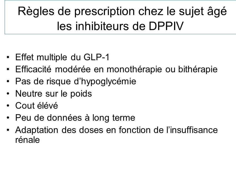 Règles de prescription chez le sujet âgé les inhibiteurs de DPPIV Effet multiple du GLP-1 Efficacité modérée en monothérapie ou bithérapie Pas de risq