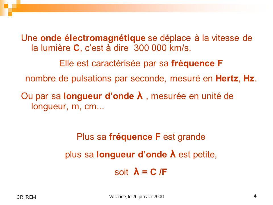 Valence, le 26 janvier 20064 CRIIREM Une onde électromagnétique se déplace à la vitesse de la lumière C, cest à dire 300 000 km/s. Elle est caractéris