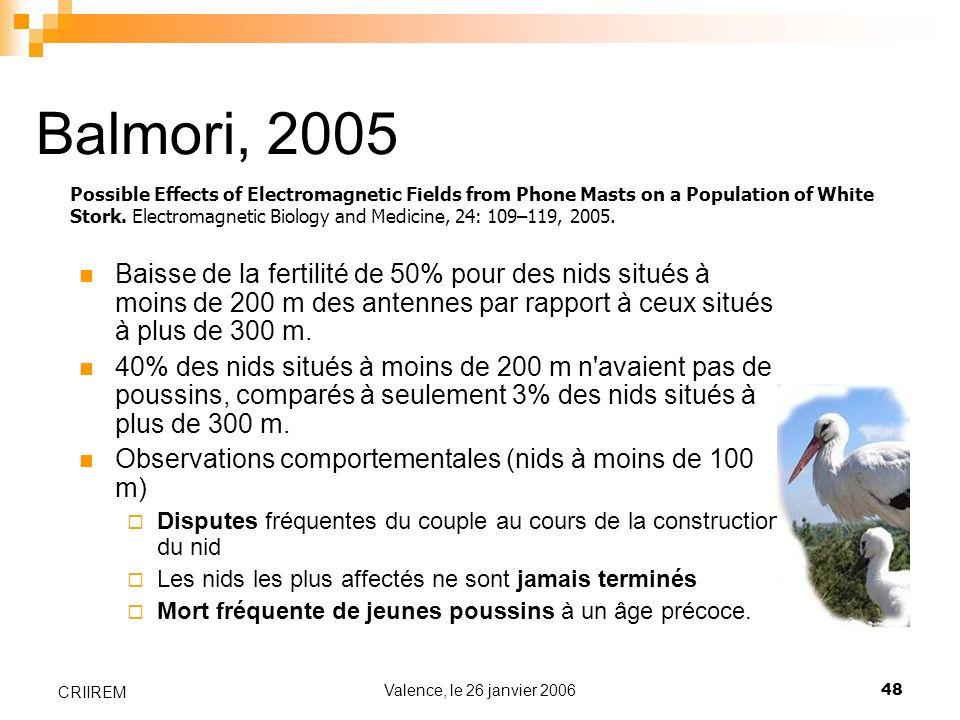 Valence, le 26 janvier 200648 CRIIREM Balmori, 2005 Baisse de la fertilité de 50% pour des nids situés à moins de 200 m des antennes par rapport à ceu