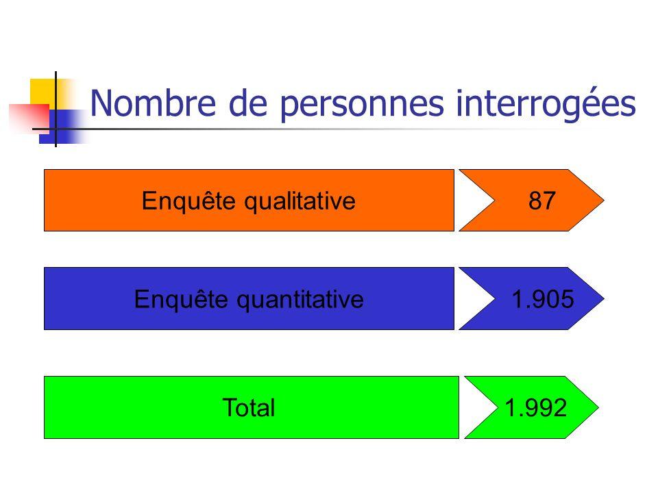 Nombre de personnes interrogées Enquête qualitative 87 Enquête quantitative Total 1.905 1.992