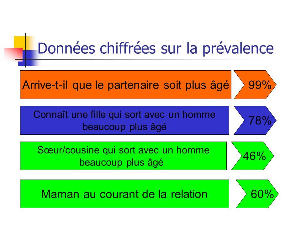 Relation entre lâge du partenaire et la moyenne élevée des dépenses des filles (ex: étudiantes) FCFA