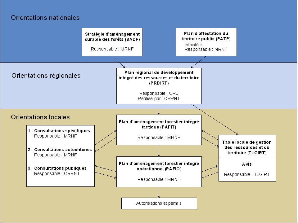 8 2- Processus de planification 2013-2018 (suite) PAFI Saine gestion du territoire et de ses ressources 1.Favoriser un aménagement écosystémique et une gestion intégrée et régionalisée 2.Assurer la pérennité de notre patrimoine forestier 3.Soutenir le développement économique et social du Québec et de ses régions, pour les travailleurs et les communautés