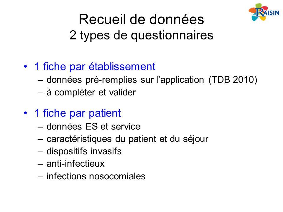 Recueil de données 2 types de questionnaires 1 fiche par établissement –données pré-remplies sur lapplication (TDB 2010) –à compléter et valider 1 fic