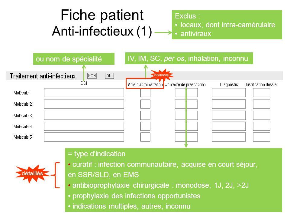 Fiche patient Anti-infectieux (1) Exclus : locaux, dont intra-camérulaire antiviraux ou nom de spécialité IV, IM, SC, per os, inhalation, inconnu nouv