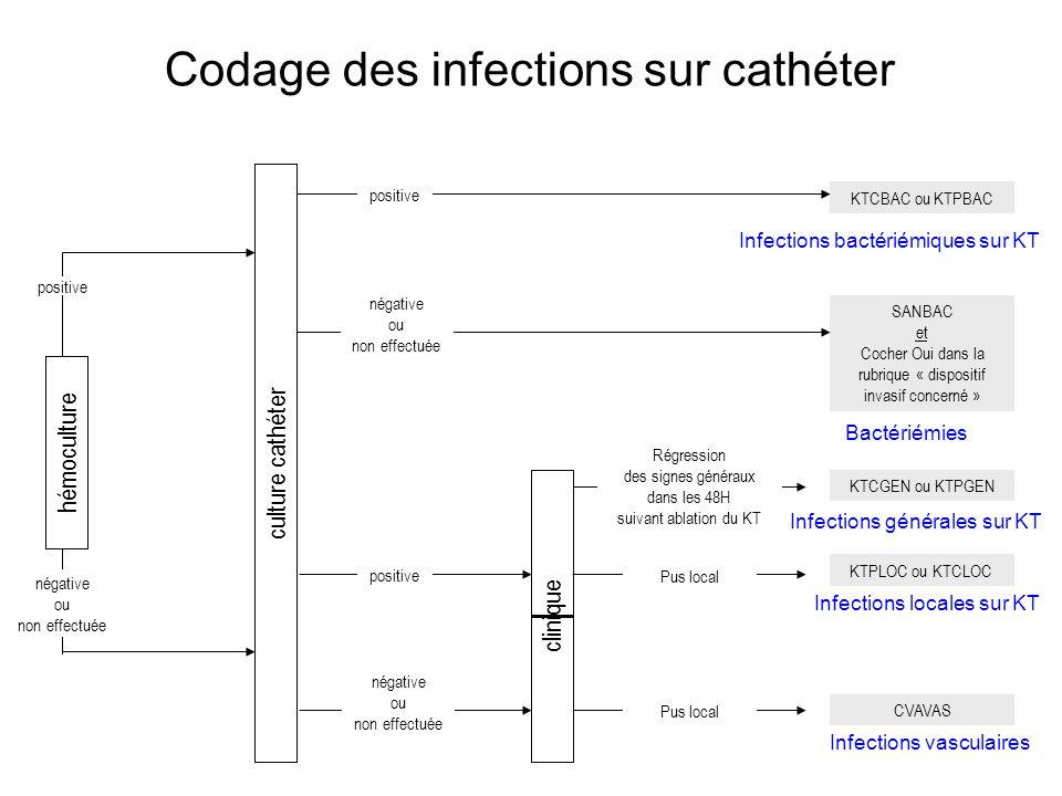 KTCBAC ou KTPBAC SANBAC et Cocher Oui dans la rubrique « dispositif invasif concerné » KTPLOC ou KTCLOC KTCGEN ou KTPGEN CVAVAS hémoculture culture ca