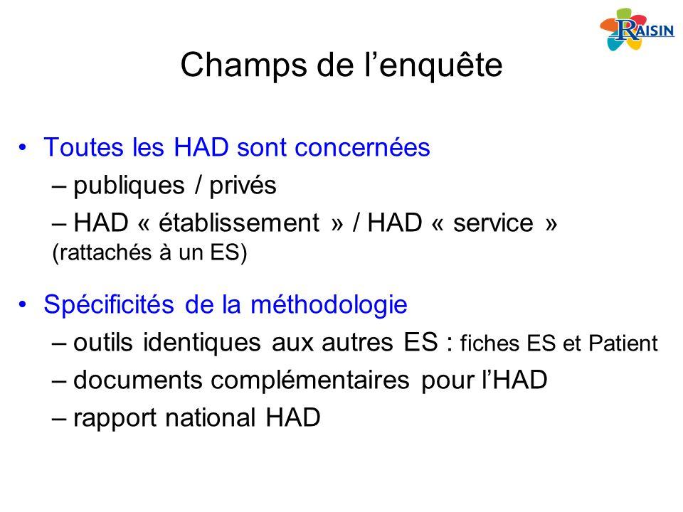 Champs de lenquête Toutes les HAD sont concernées –publiques / privés –HAD « établissement » / HAD « service » (rattachés à un ES) Spécificités de la