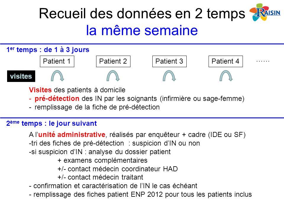 Recueil des données en 2 temps la même semaine Patient 1Patient 2Patient 3Patient 4 visites 1 er temps : de 1 à 3 jours 2 ème temps : le jour suivant