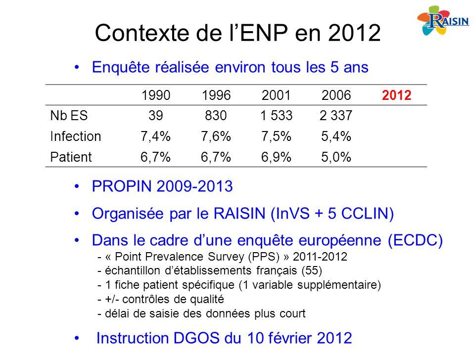 Contexte de lENP en 2012 19901996200120062012 Nb ES398301 5332 337 Infection7,4%7,6%7,5%5,4% Patient6,7% 6,9%5,0% Enquête réalisée environ tous les 5