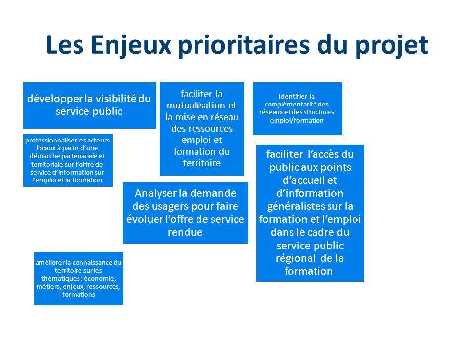 Les Enjeux prioritaires du projet faciliter laccès du public aux points daccueil et dinformation généralistes sur la formation et lemploi dans le cadr