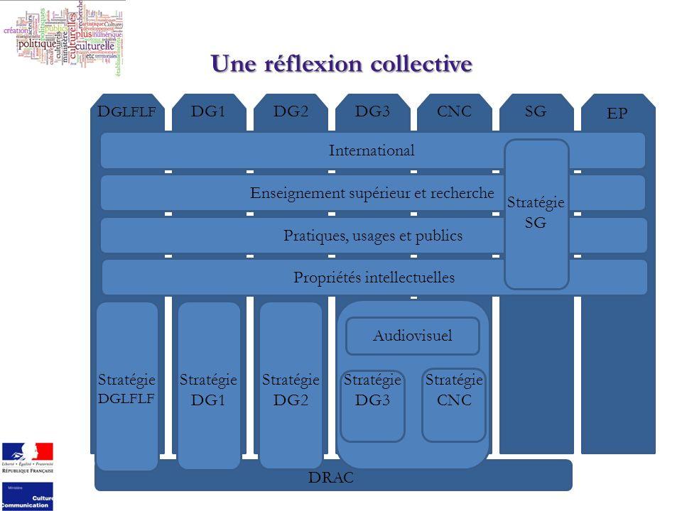 Une réflexion collective EP D GLFLF DG2DG3CNCSGDG1 International Enseignement supérieur et recherche Pratiques, usages et publics Propriétés intellectuelles Stratégie DGLFLF Stratégie DG2 Stratégie DG1 DRAC Stratégie CNC Stratégie SG Stratégie DG3 Audiovisuel