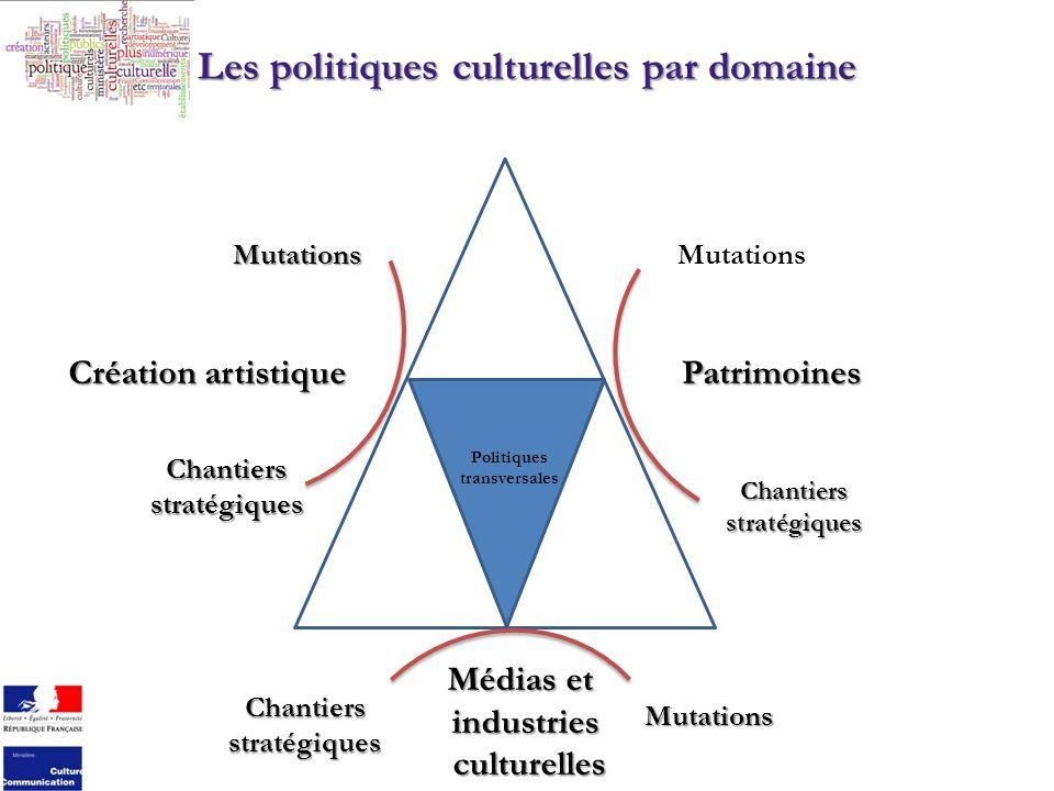 Les politiques culturelles par domaine Création artistique Patrimoines Médias et industries culturelles culturelles Politiques transversales Mutations Chantiersstratégiques Mutations Chantiersstratégiques Mutations Chantiers stratégiques