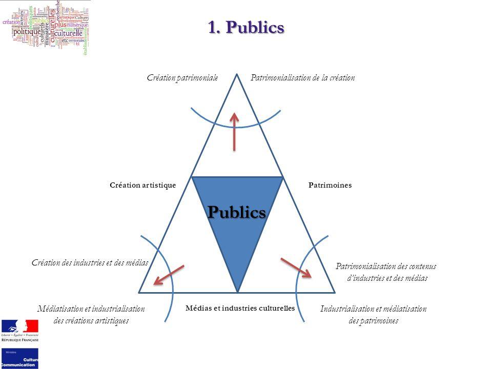 1. Publics Création artistiquePatrimoines Médias et industries culturelles Publics Industrialisation et médiatisation des patrimoines Patrimonialisati