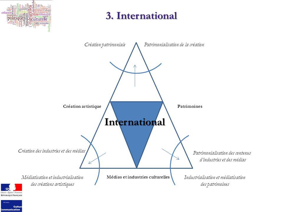 3. International Création artistiquePatrimoines Médias et industries culturelles International Industrialisation et médiatisation des patrimoines Patr