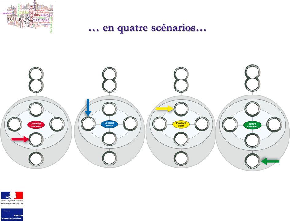 … en quatre scénarios…