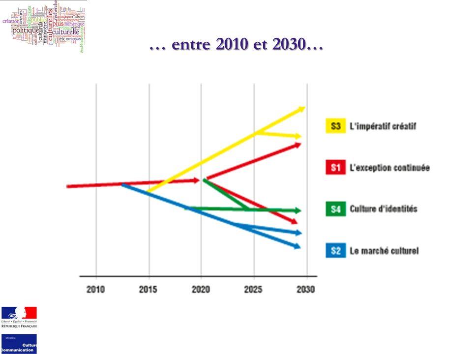 … entre 2010 et 2030…