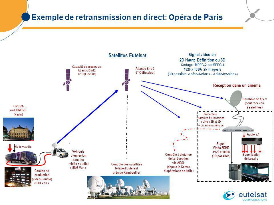 Exemple de retransmission en direct: Opéra de Paris OPERA en EUROPE (Paris) Camion de production (vidéo + audio) « OB Van » Atlantic Bird 3 5° O (Eutelsat) Contrôle à distance de la réception via ADSL (depuis le Centre dopérations en Italie) Signal Vidéo 2DHD 1920 x 1080i (3D possible) Parabole de 1,5 m (peut recevoir 2 satellites) Audio 5.1 Récepteur Satellite à 2 fonctions « Live » 2D et 3D + cinéma numérique Sonorisation de la salle Réception dans un cinéma Capacité de secours sur Atlantic Bird 2 8° O (Eutelsat) Contrôle des satellites Téléport Eutelsat près de Rambouillet Vidéo + audio Véhicule démission satellite (vidéo + audio) « SNG Van » Signal vidéo en 2D Haute Définition ou 3D Codage : MPEG-2 ou MPEG-4 1920 x 1080i 25 images/s (3D possible: « côte-à-côte » / « side-by-side ») Satellites Eutelsat