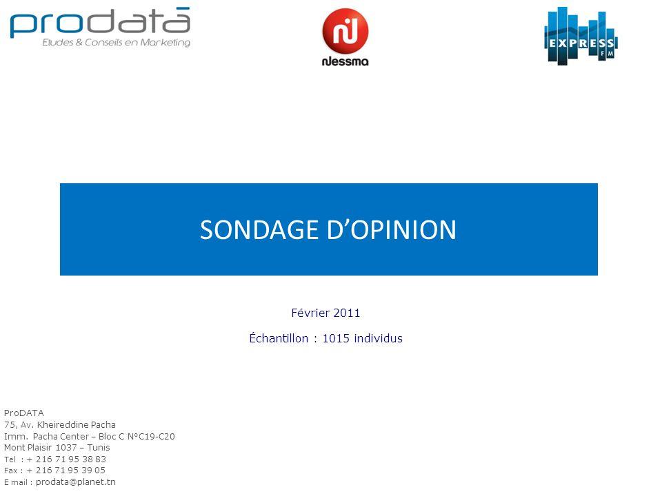 SONDAGE DOPINION Février 2011 Échantillon : 1015 individus ProDATA 75, Av.