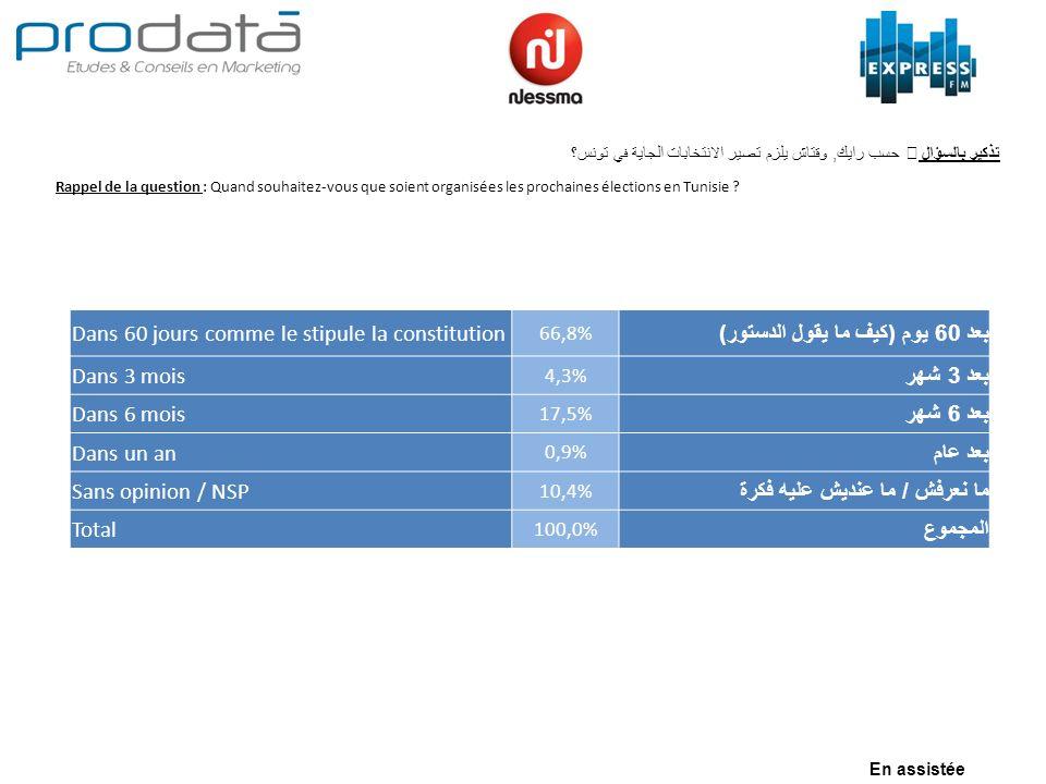 Rappel de la question : Quand souhaitez-vous que soient organisées les prochaines élections en Tunisie ? حسب رايك, وقتاش يلزم تصير الانتخابات الجاية ف
