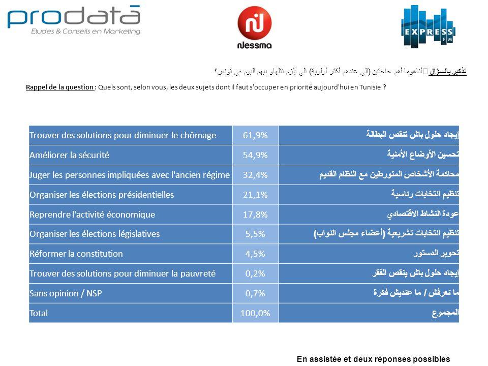 Rappel de la question : Quels sont, selon vous, les deux sujets dont il faut s'occuper en priorité aujourd'hui en Tunisie ? أناهوما أهم حاجتين ( الي ع