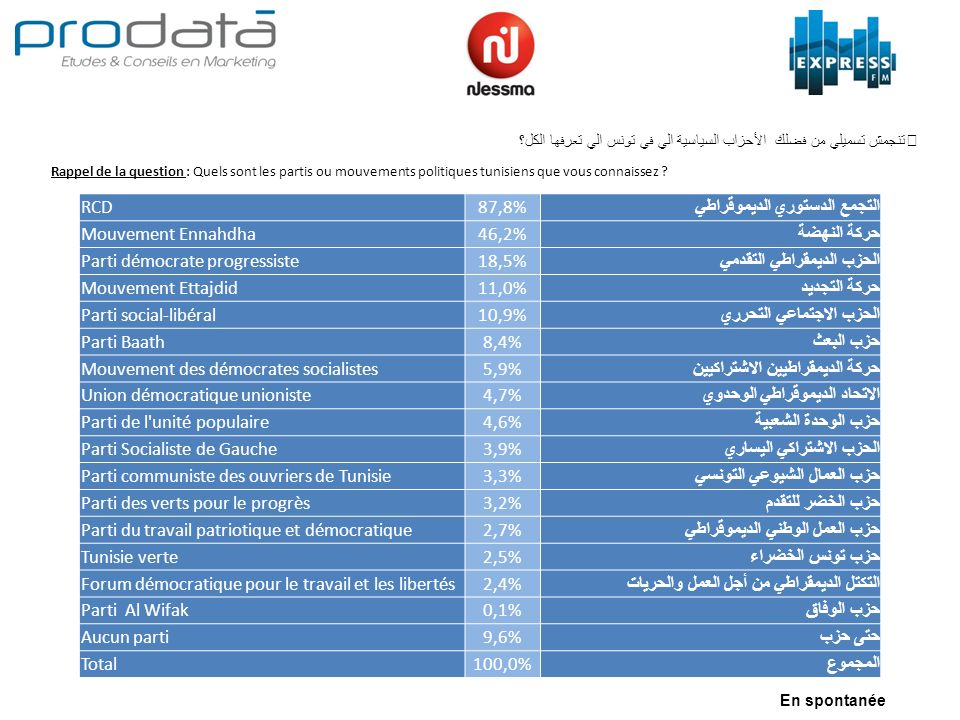 Rappel de la question : Quels sont les partis ou mouvements politiques tunisiens que vous connaissez ? تنجمش تسميلي من فضلك الأحزاب السياسية الي في تو
