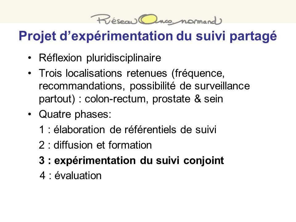 Projet dexpérimentation du suivi partagé Réflexion pluridisciplinaire Trois localisations retenues (fréquence, recommandations, possibilité de surveil