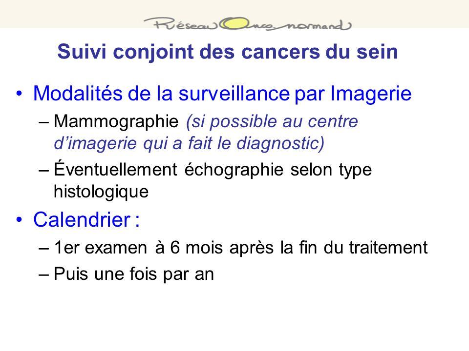 Modalités de la surveillance par Imagerie –Mammographie (si possible au centre dimagerie qui a fait le diagnostic) –Éventuellement échographie selon t