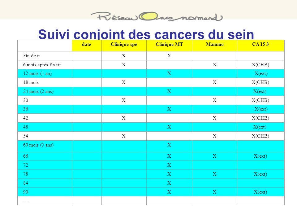Suivi conjoint des cancers du sein dateClinique spéClinique MTMammoCA 15 3 Fin de tt XX 6 mois après fin ttt X XX(CHB) 12 mois (1 an) X X(ext) 18 mois