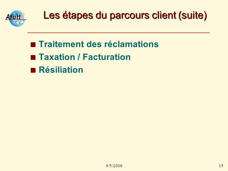 9/5/200615 Les étapes du parcours client (suite) Traitement des réclamations Taxation / Facturation Résiliation