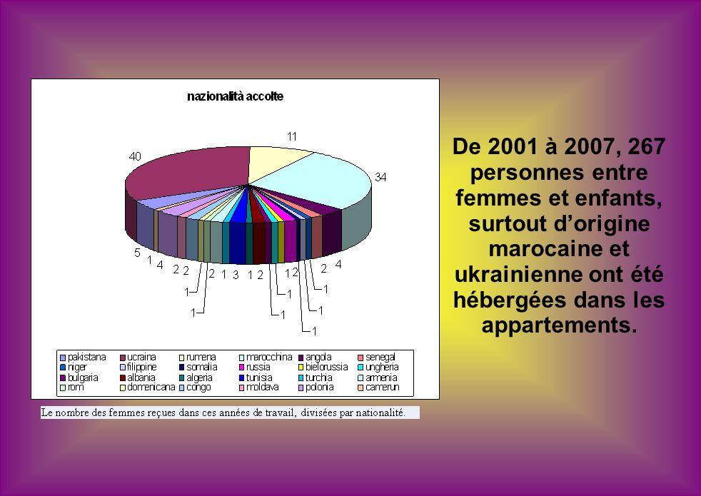 De 2001 à 2007, 267 personnes entre femmes et enfants, surtout dorigine marocaine et ukrainienne ont été hébergées dans les appartements.