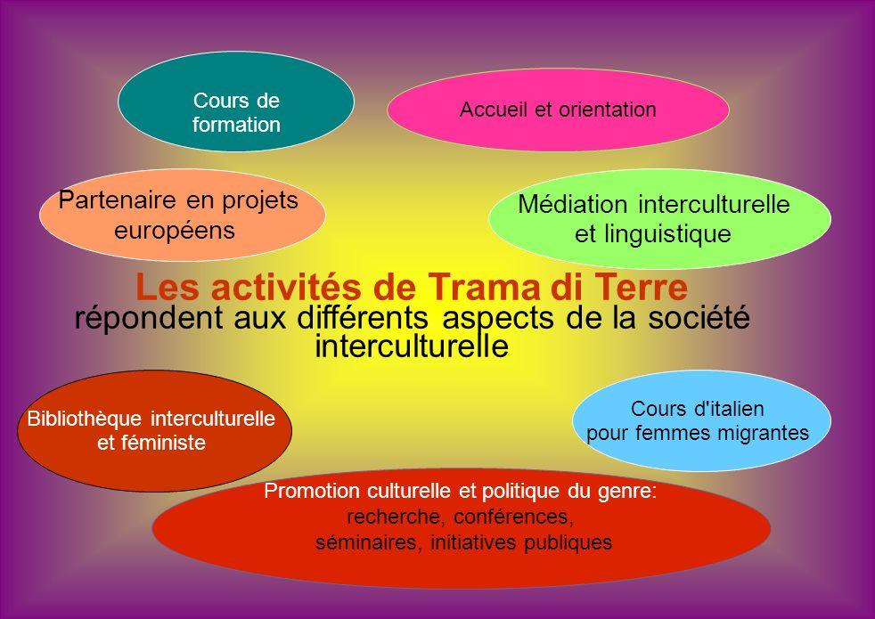 Accueil et orientation Médiation interculturelle et linguistique Partenaire en projets européens Bibliothèque interculturelle et féministe Promotion c
