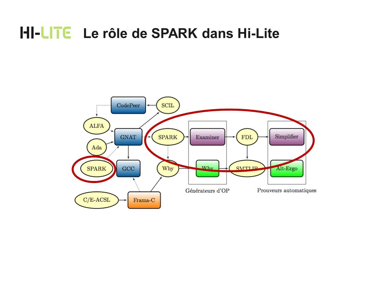 Gardien officiel du langage SPARK Expertise unique dans le développement et lévolution de la technologie SPARK Très grande expérience dans lutilisation industrielle et commerciale des outils SPARK dans des projets critiques Lexpertise de Praxis pour Hi-Lite