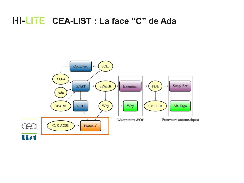 Laboratoire de Sûreté Logicielle 3 équipes, ~25 permanents Partenaires académiques et industriels Qualification du code embarqé critique Frama-C : une platte-forme danalyse de codes C CEA-LIST : laboratoire LSL
